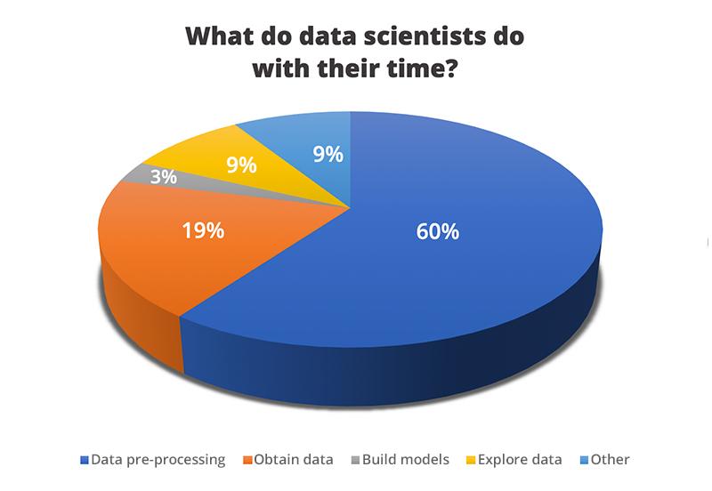 Limpieza de datos en Inteligencia Artificial