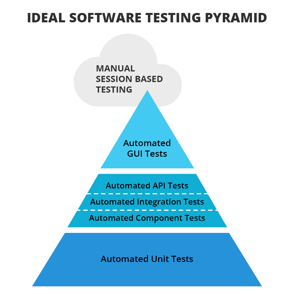 Pirámide de prueba de software ideal