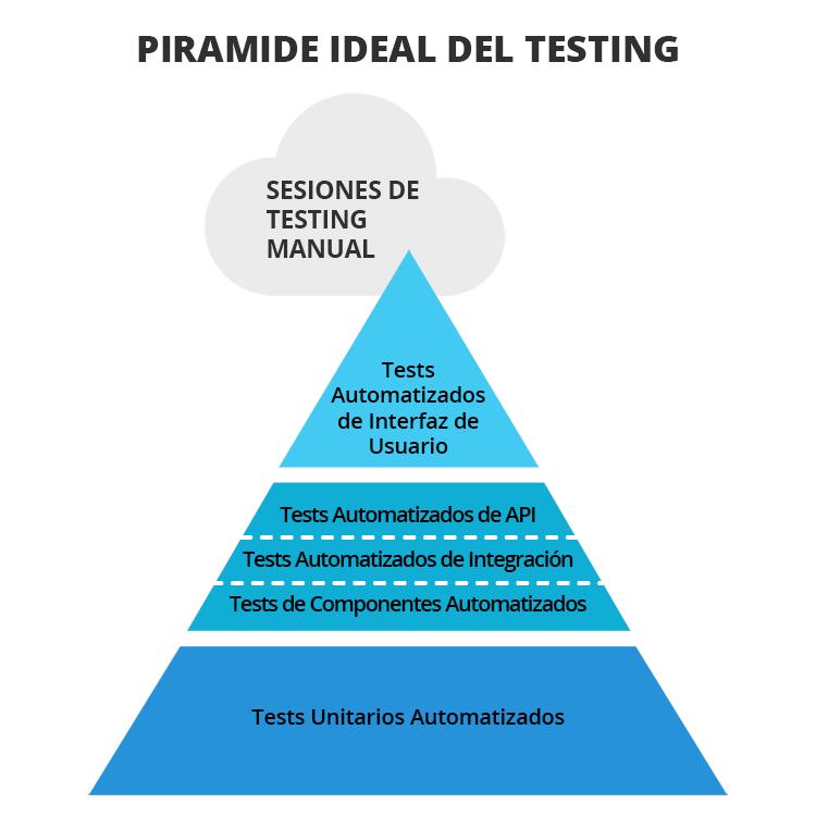 Piramide ideal del Testing