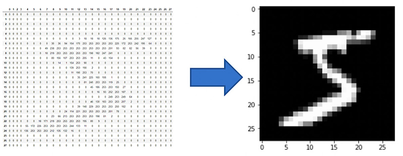 Image Processing in Computer Vision