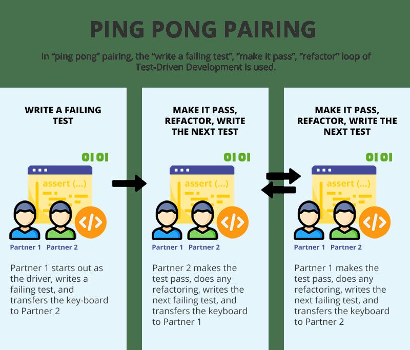 Ping Pong Pairing