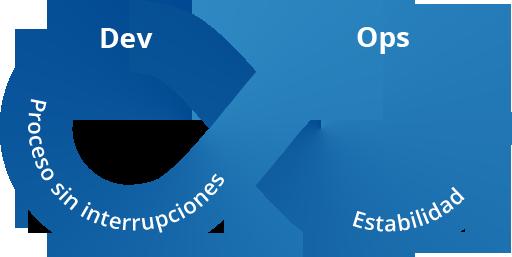 Servicio de consultoría DevOps para empresas en España