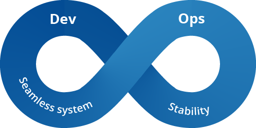 Devops process with ORBIS