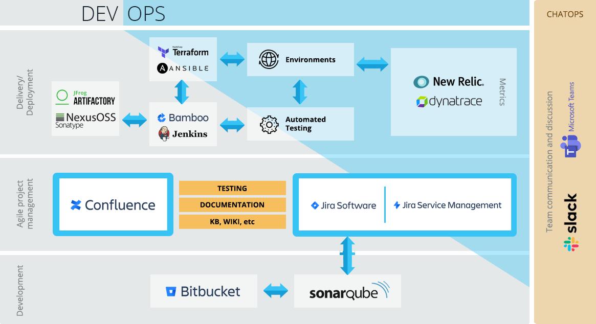 Atlassian Devops tools
